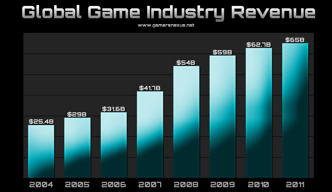 games-industry-revenue