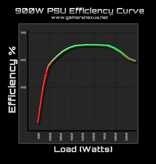 psu-d-efficiency-curve