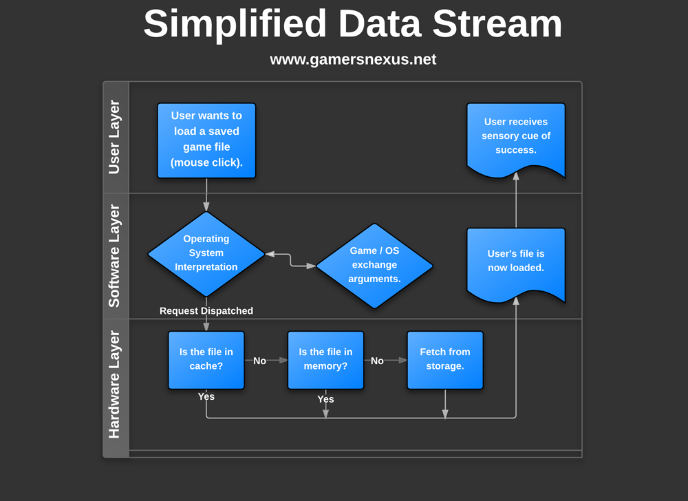 simplified-data-stream