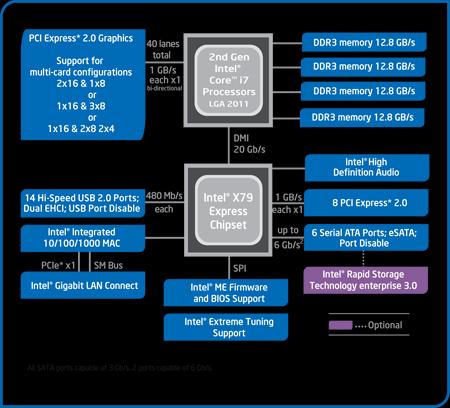 intel-x79-chipset