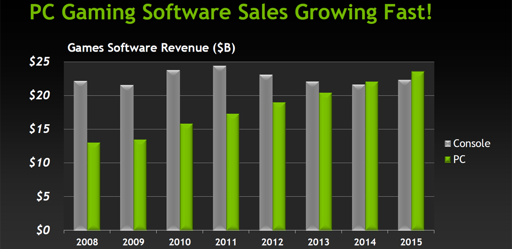 pc-console-revenue-chart1
