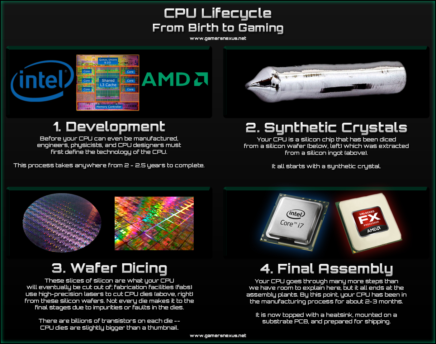 cpu-lifecycle-2