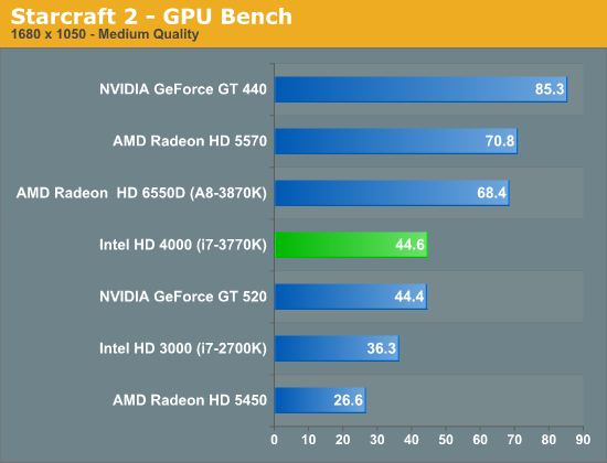 anandtech-hd4000-bench