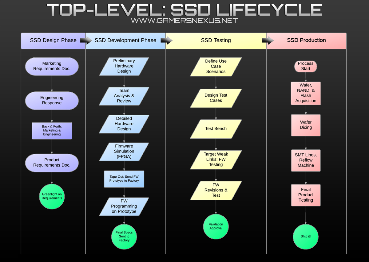 SSD-lifecycle-diagram