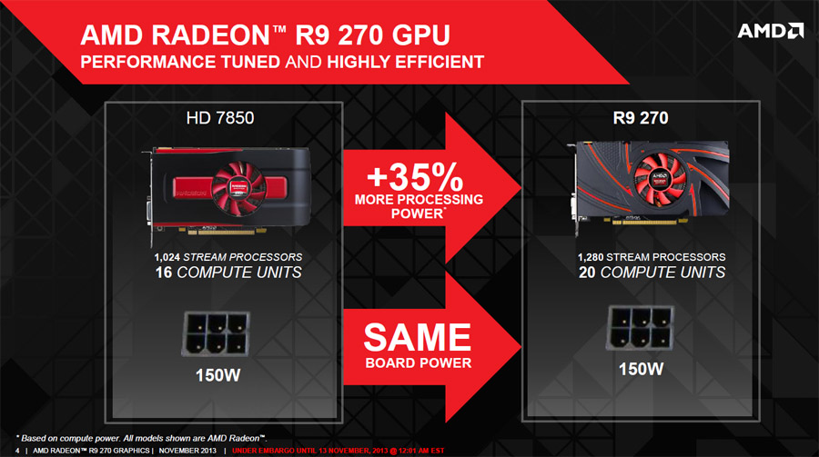 AMD Radeon R9 270 Specs, Benchmarks, & Price - A New Mid