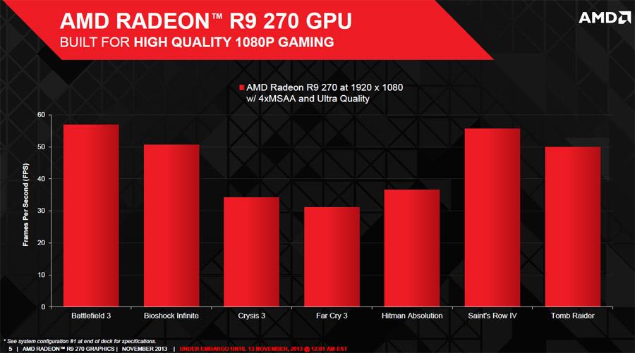 AMD Radeon R9 270 Specs, Benchmarks, & Price - A New Mid