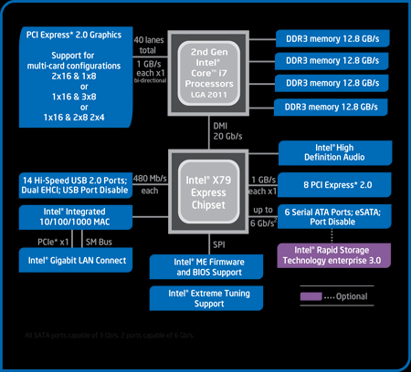 Intel Haswell Chipset Comparison: Z87 vs  H87, H81