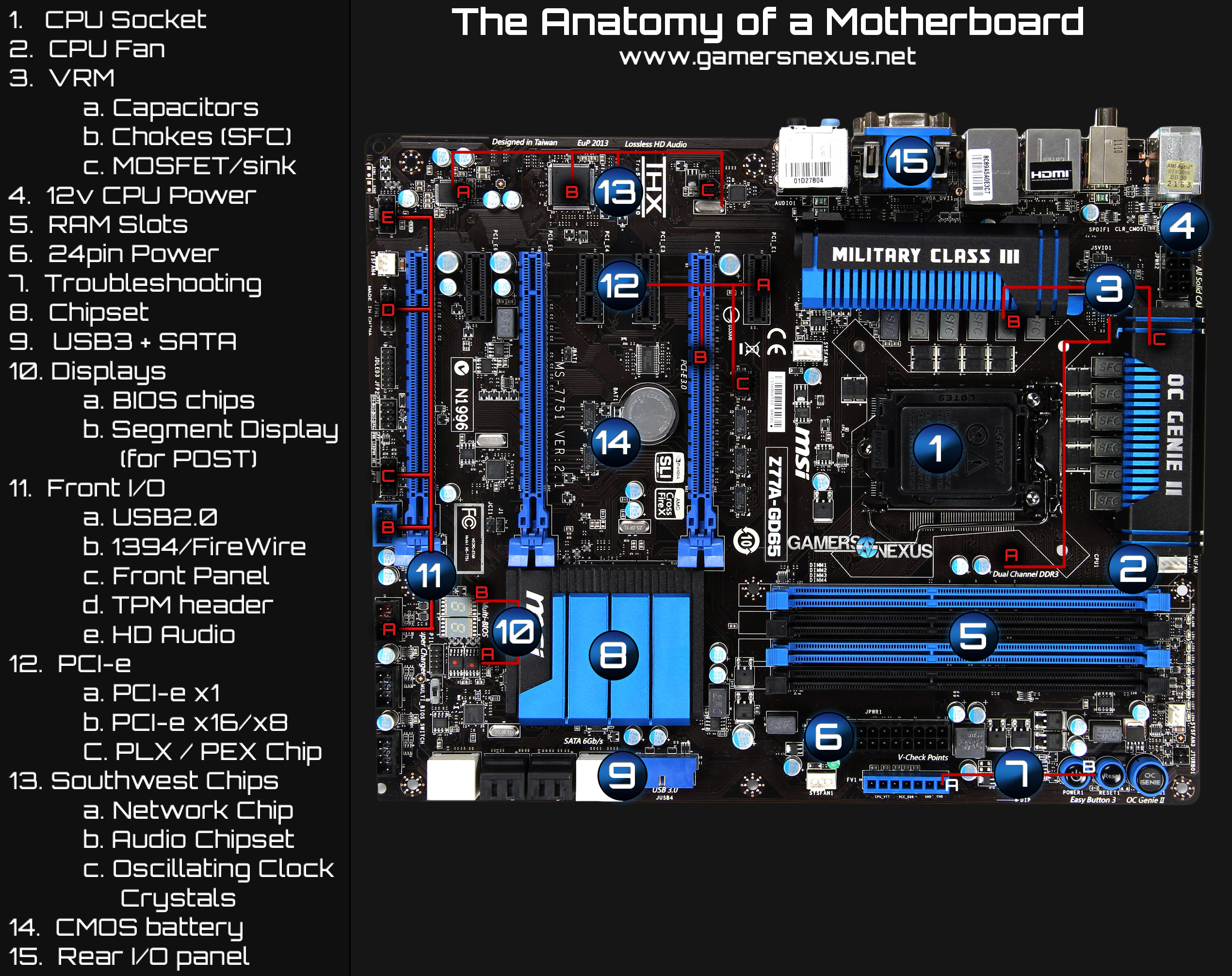 anatomy of a motherboard vrm chipset pci e explained rh gamersnexus net Computer Motherboard Diagram with Label Mini ATX Motherboard Diagram