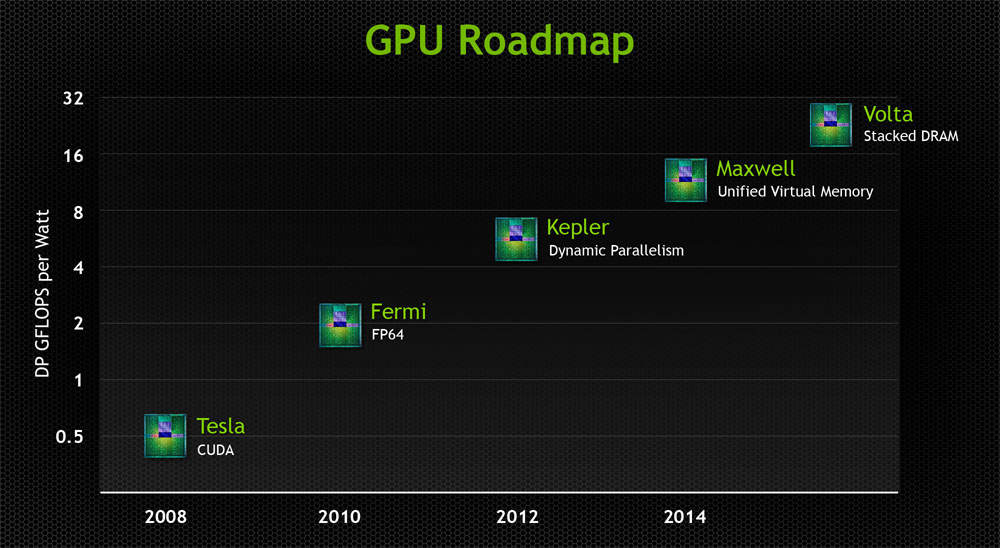 nvidia-old-maxwell-roadmap