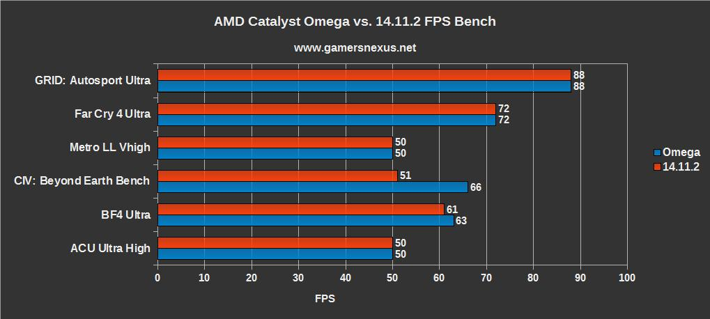amd-catalyst-omega1