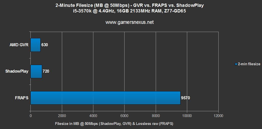 FPS Benchmark: NVidia ShadowPlay vs  AMD GVR vs  FRAPS