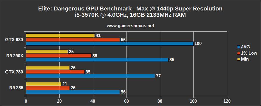 Elite: Dangerous GPU Benchmark – Extremely Optimized, Tested