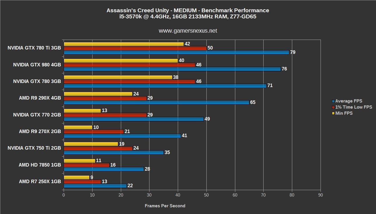Assassins Creed Unity Gpu Benchmark 4gb Vram Use Gtx 980 Vs 760 Ti Acu Bench High Med
