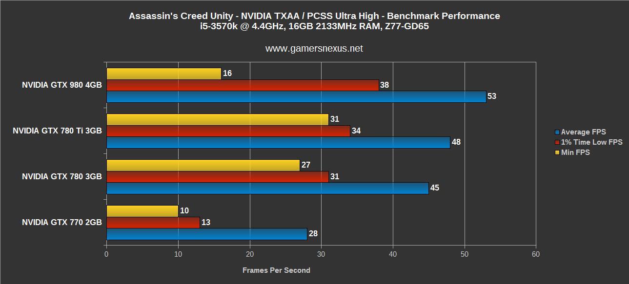 Assassin's Creed Unity GPU Benchmark – 4GB VRAM Use, GTX 980