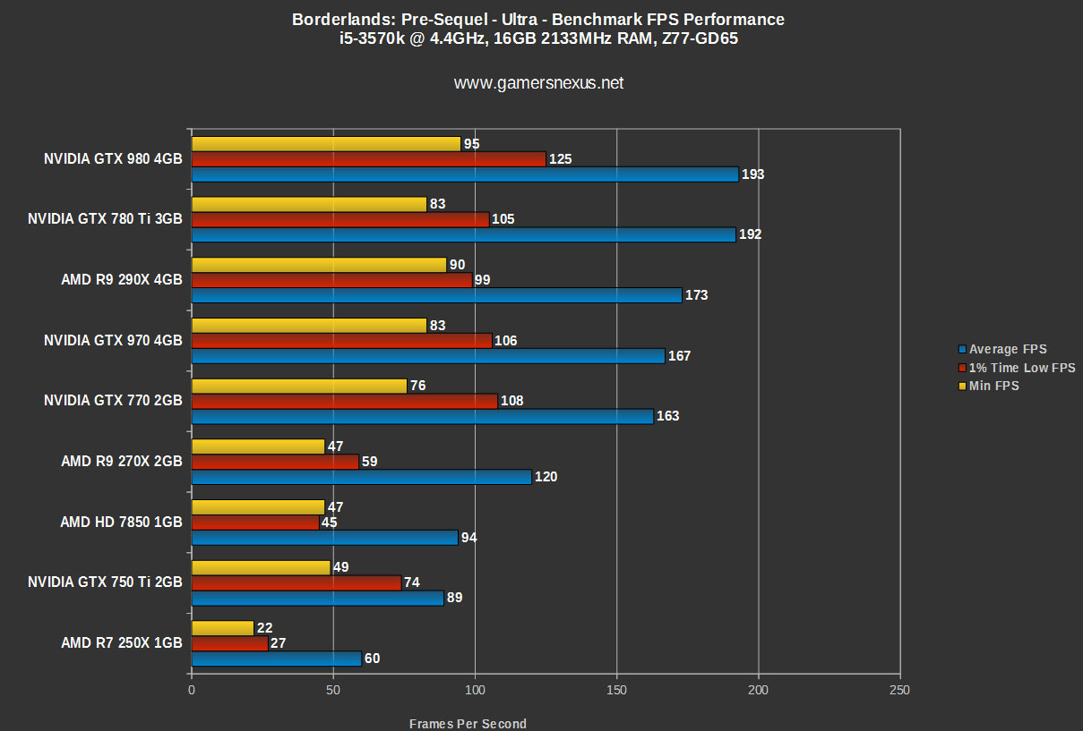 benchmark bench pc gtx 970 ti 750 980 borderlands gpu autosport grid benchmarks r7 r9 290x 270x 250x ultra sequel