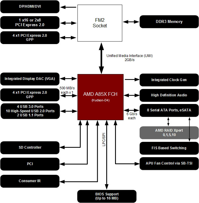 AMD FM2+ Kaveri & APU Chipset Comparison: A88X vs  A78, A55, A85X
