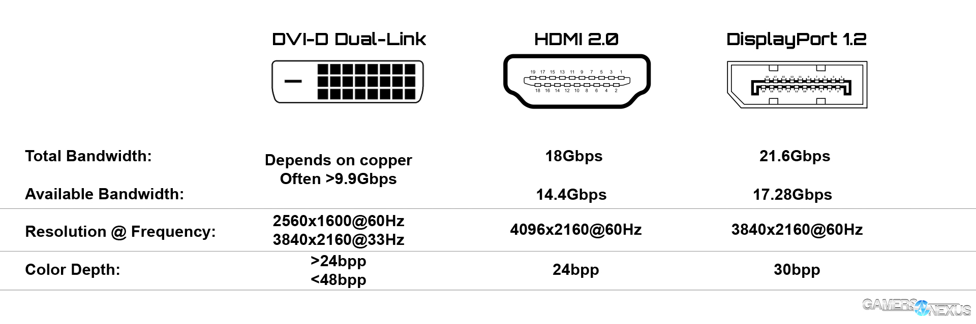 cables  dvi differences  hdmi vs  displayport  sata ii vs
