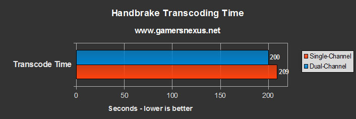 RAM Performance Benchmark: Single-Channel vs  Dual-Channel