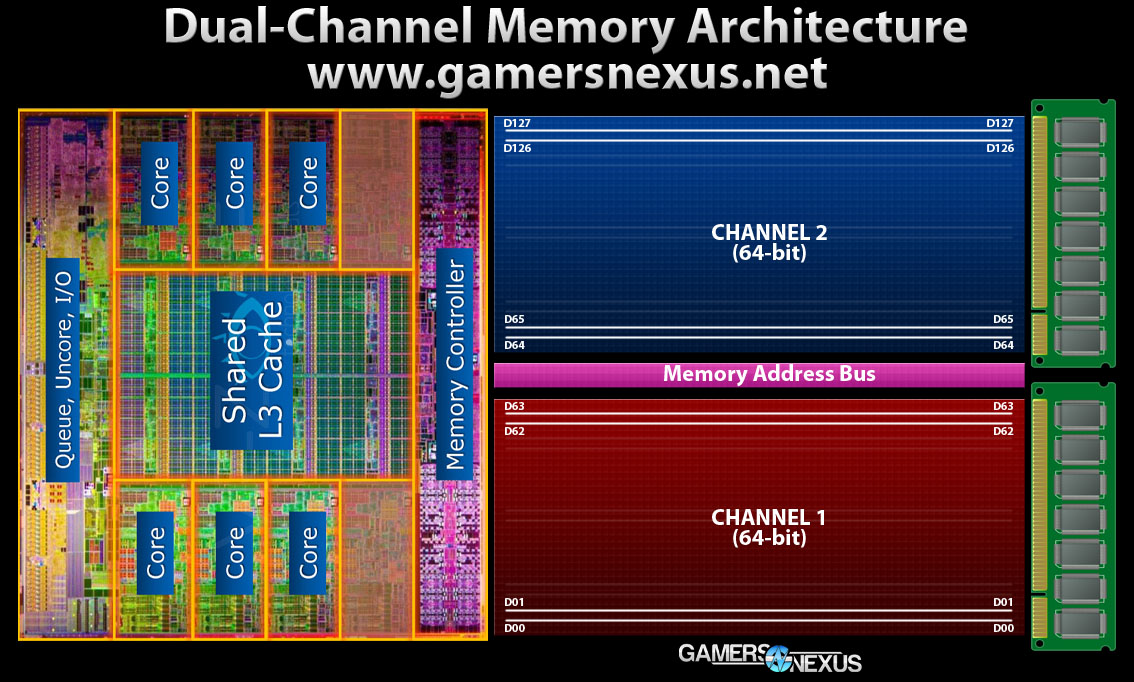 ram-dual-channel-diagram