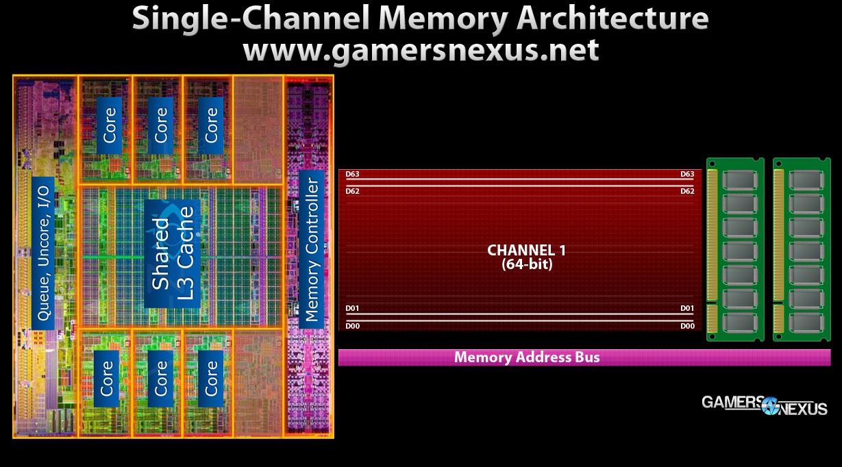 ram-single-channel-diagram