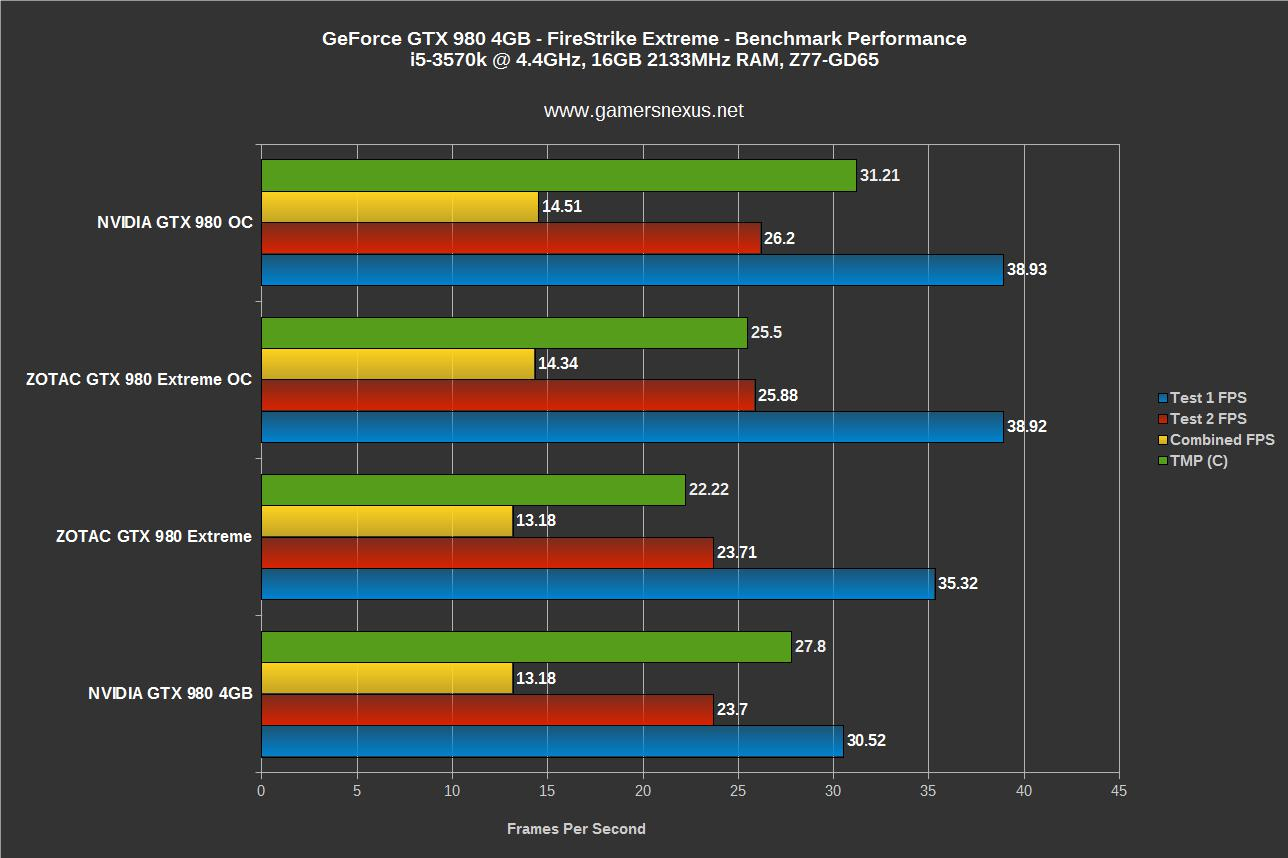 Do Not Buy Zotac's GTX 980 Extreme - We Get Higher