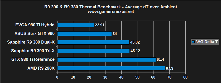 Sapphire AMD R9 390 & R9 380 Review and Benchmark | GamersNexus
