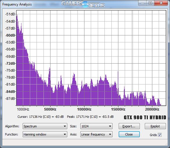 amd r9 fury x vs gtx 980 ti hybrid whine frequency spectrum analysis gamersnexus