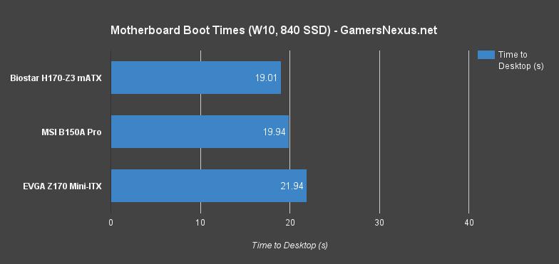MSI B150A Gaming Pro Motherboard Review   GamersNexus