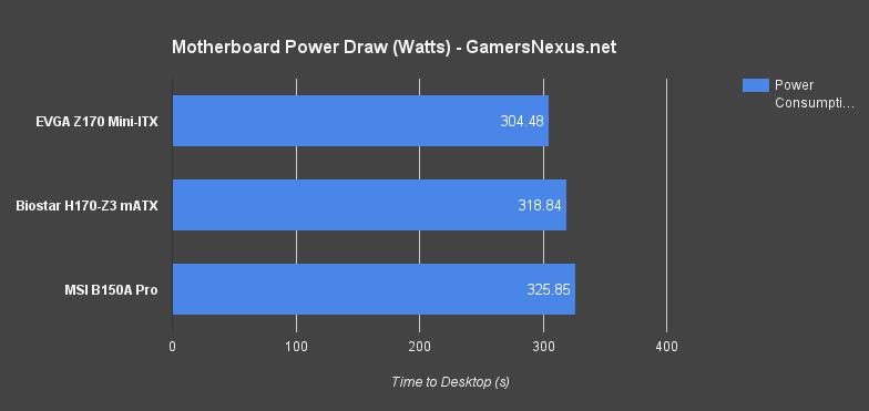 MSI B150A Gaming Pro Motherboard Review | GamersNexus