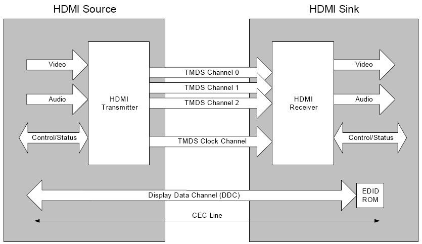Does HDMI 2 0 Support 1080p 120Hz? Addressing HDMI Questions