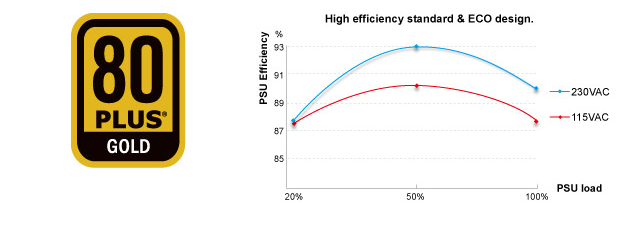 psu-bench-efficiency-curve
