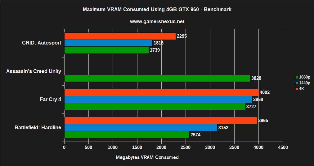 EVGA GTX 960 4GB vs  2GB Benchmark – Is 4GB VRAM Worth It