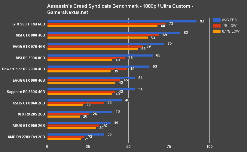 Assassin's Creed Syndicate Video Card Benchmark – Big 2GB v