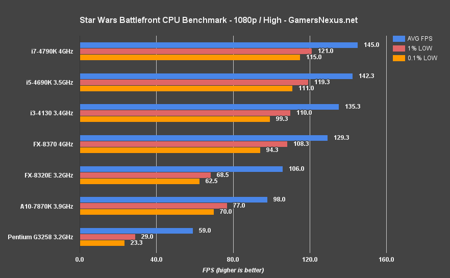 battlefront-cpu-bench-1080-high