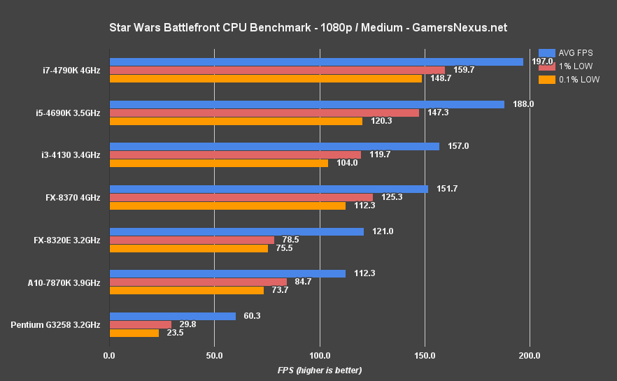 battlefront-cpu-bench-1080-medium