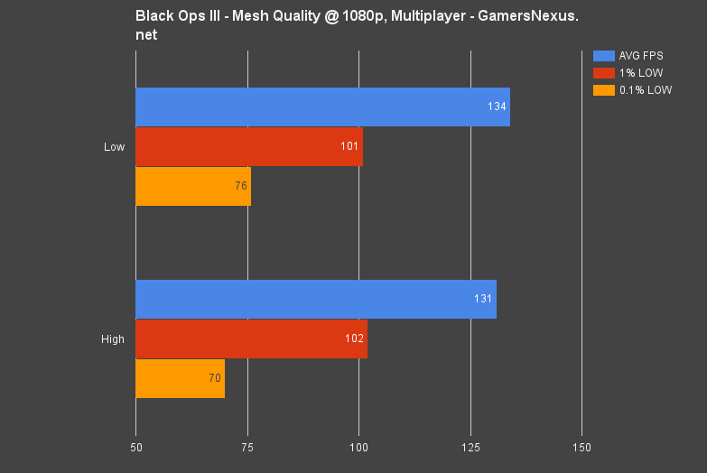 The Complete Black Ops 3 Graphics Optimization Guide – All Settings