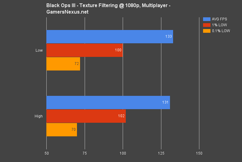 The Complete Black Ops 3 Graphics Optimization Guide – All