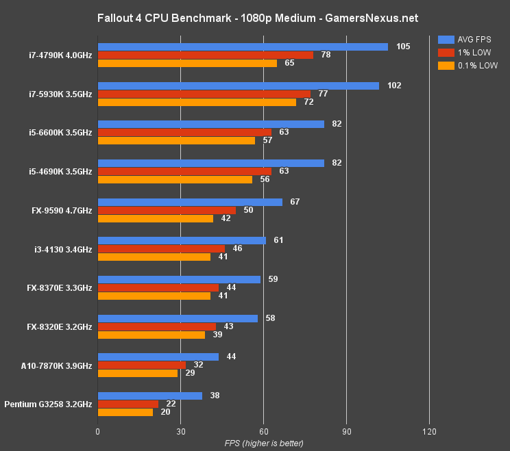 Fallout 4 1080p Medium Cpu Benchmark I3 Vs I5 I7 Fx Cpus