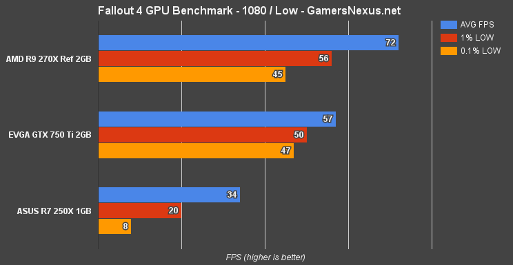 fallout-4-gpu-bench-1080-low