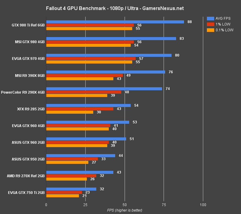 Fallout 4 PC Graphics Card Benchmark – 1080, 1440, & 4K FPS