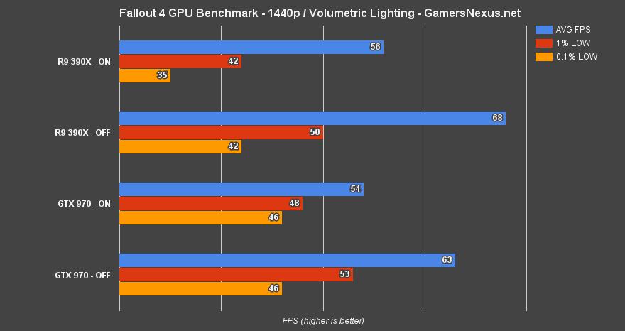 Fallout 4 Volumetric Lighting Benchmark Amd Amp Nvidia Fps