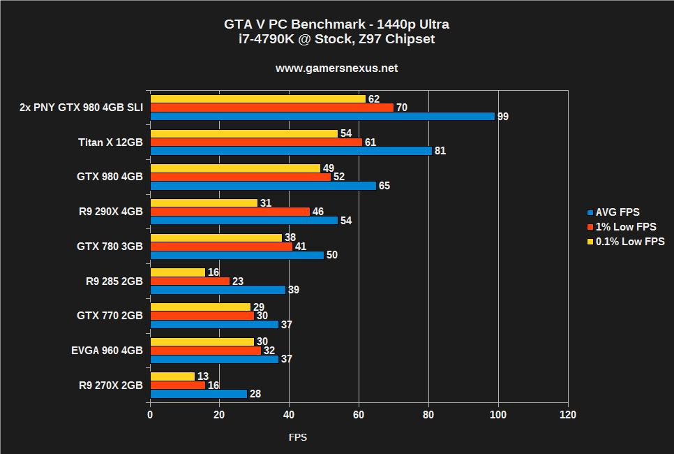 GTA V PC Benchmark - 1080, 1440, & 4K Tested on Titan X, 960