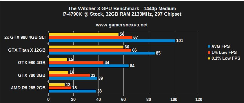 The Witcher 3 Video Card Benchmark - Poor Software