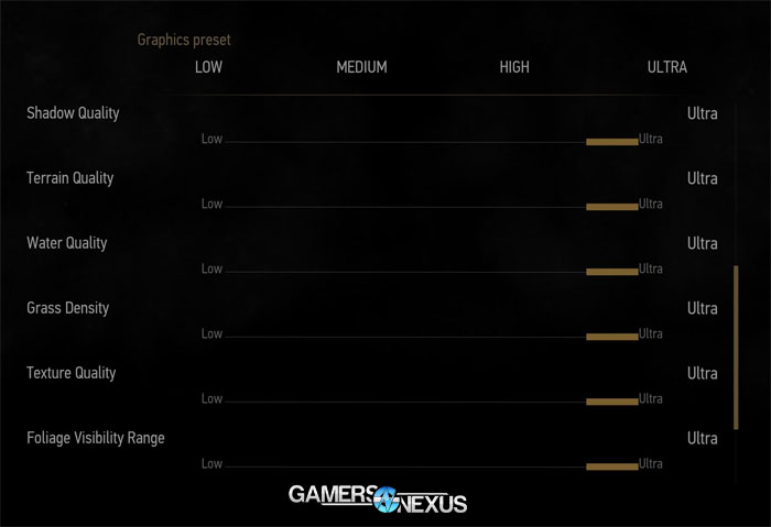 The Witcher 3 Texture Quality Comparison – VRAM Usage & FPS