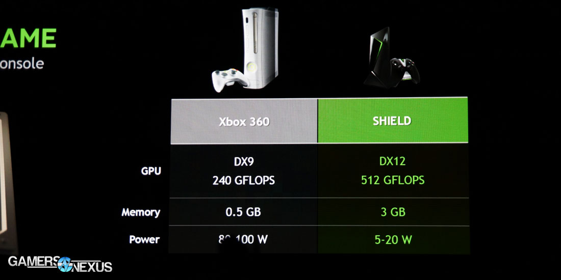 NVIDIA Unveils $199 Gaming Console at GDC 2015 ...