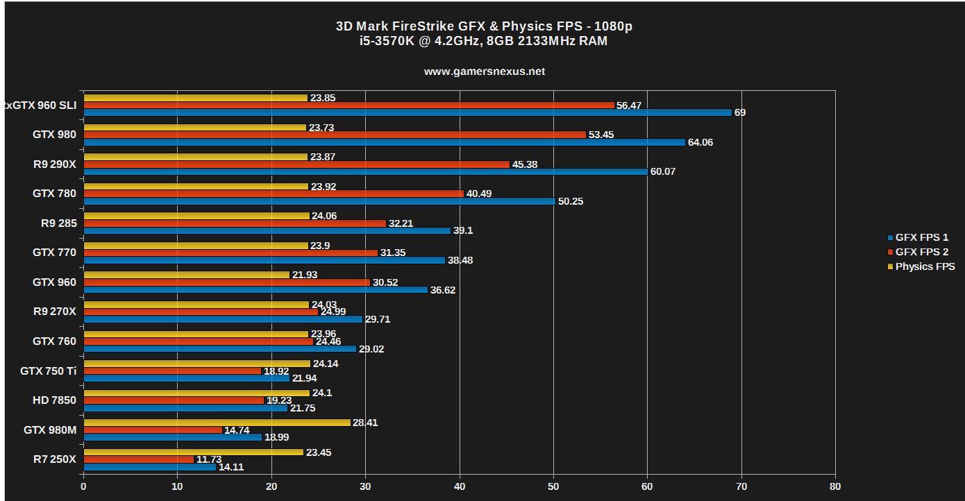 Benchmark: Asus Strix GTX 960s in SLI - Is it Worth It