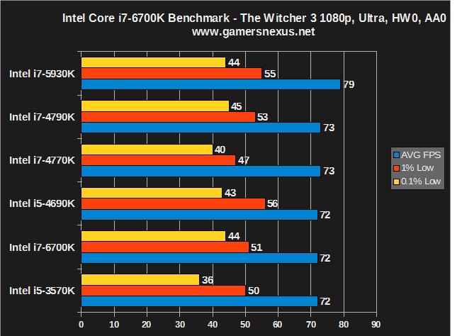 Intel Core i7-6700K Skylake CPU Review & Gaming Benchmarks