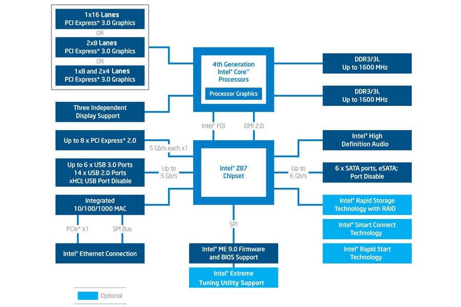 intel chipset comparison z170 vs z97 differences gamersnexus z87 chipset diagram 3x2