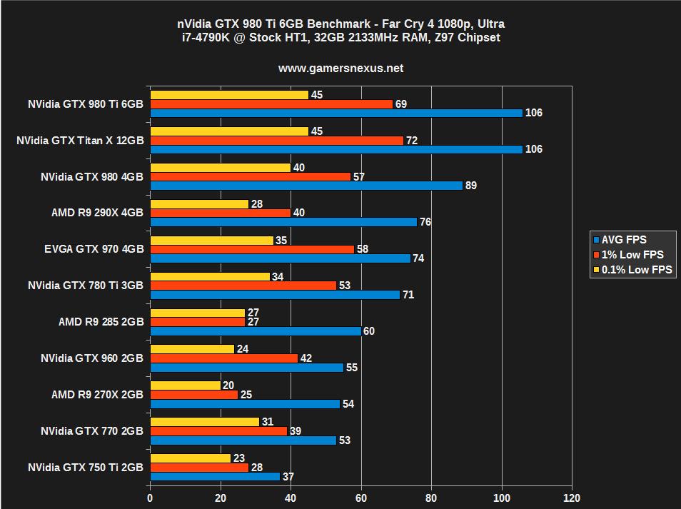 NVIDIA GeForce GTX 980 Ti Review & Benchmark vs  780 Ti, 980