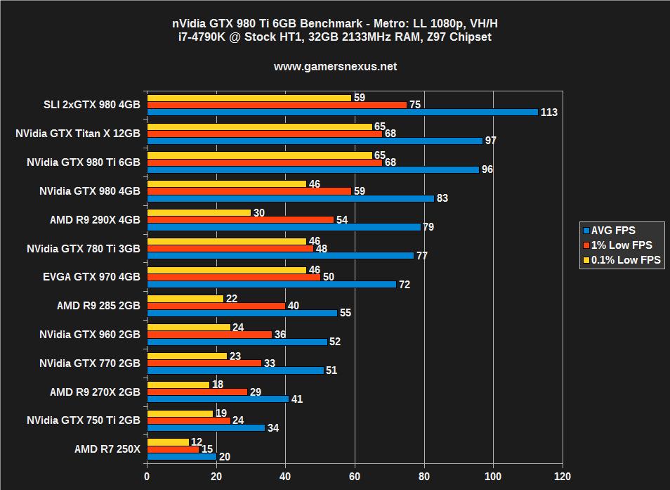 980 ti vs 1080 ti 4k | 980ti SLI vs  single 1080ti  2019-04-08